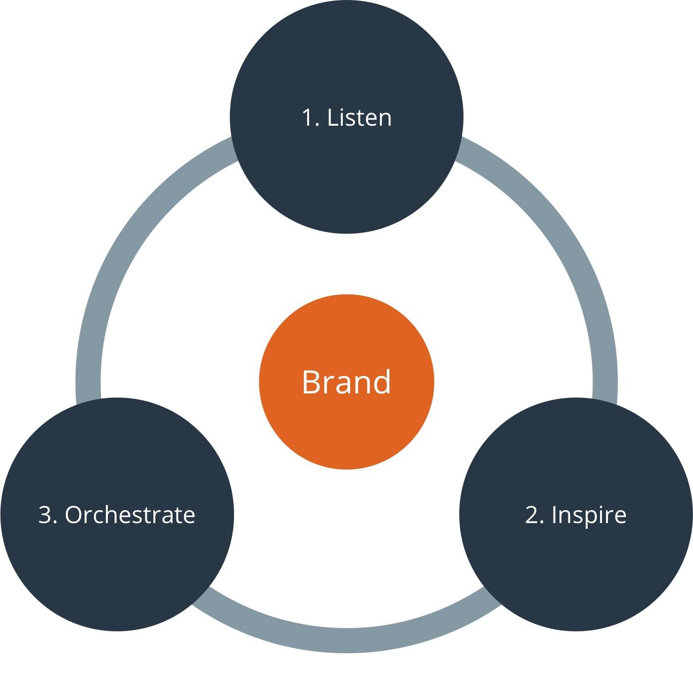 audio branding process