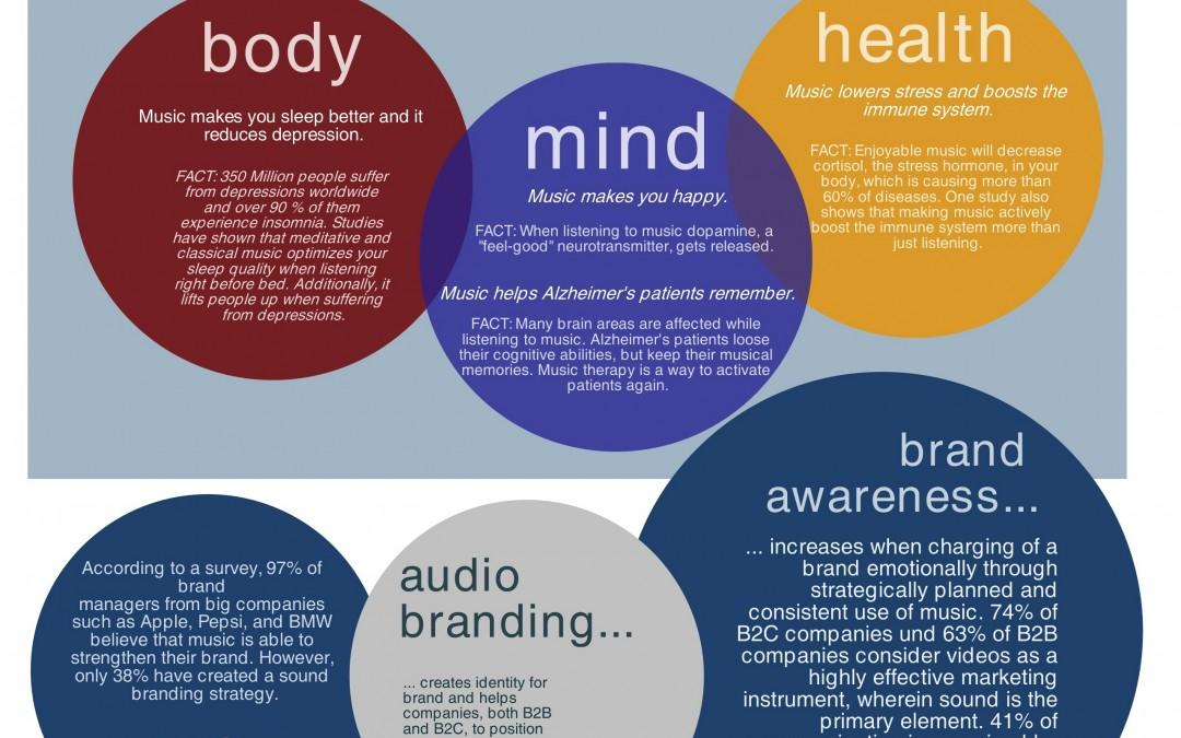 Interbrand: Best Global Brands – Sound Evaluation